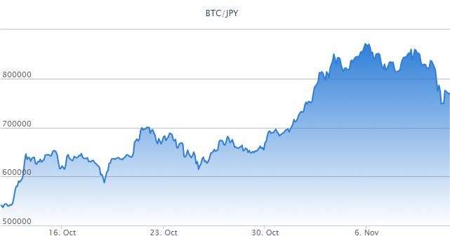 ビットコインとビットコインキャッシュ価格が逆転する時