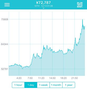 スーパービットコインハードフォークでアルトコインが上昇中
